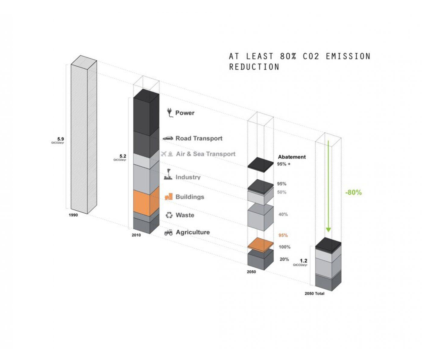 Mae Architects Green Sky Thinking Roadmap 2050 Edit2